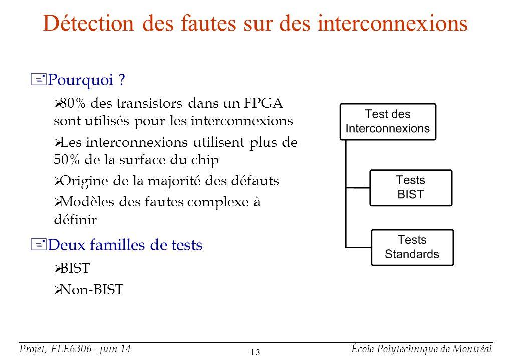 Test des Interconnexions : BIST