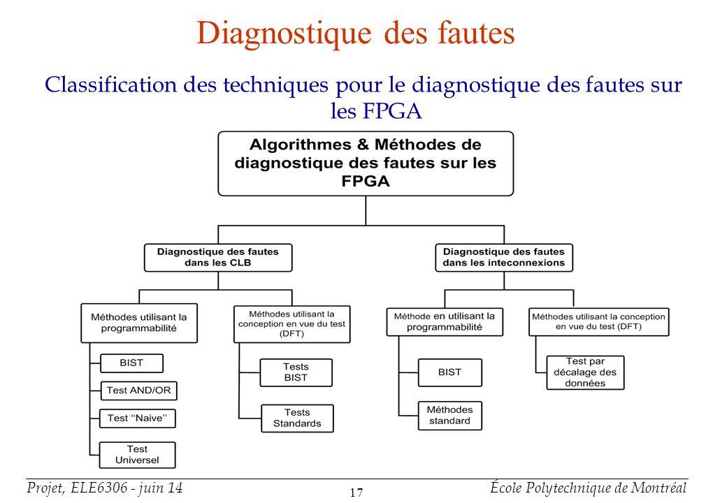 Diagnostique des fautes : BIST Amélioré - 1