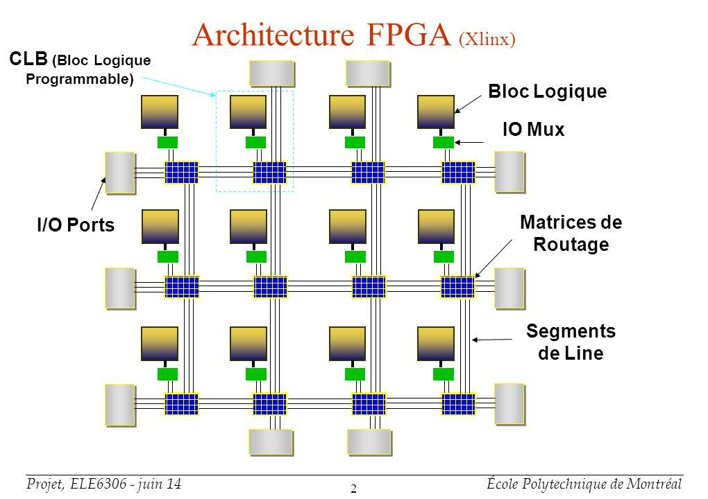 Architecture des FPGA suite