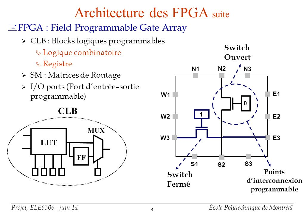 SRAM – Based FPGA Interconnexions CLB
