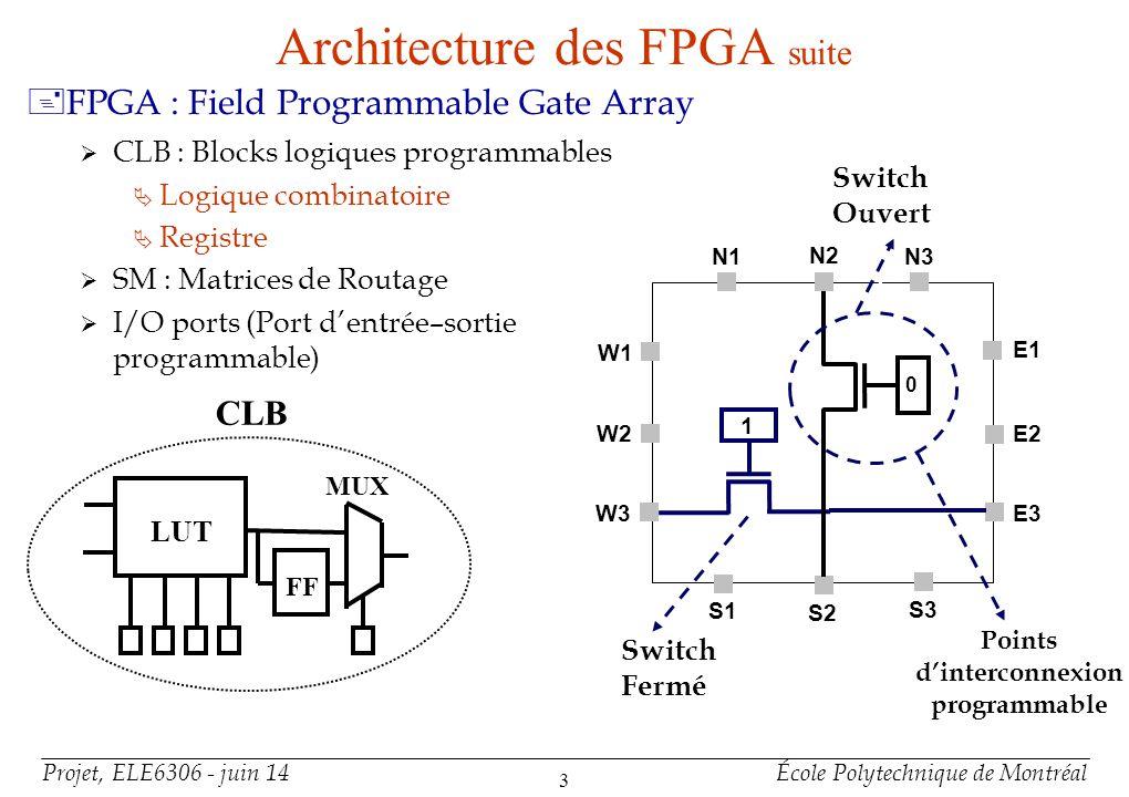 SRAM – Based FPGA Interconnexions CLB