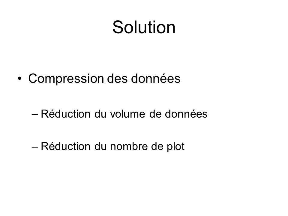 Solution Compression des données Réduction du volume de données