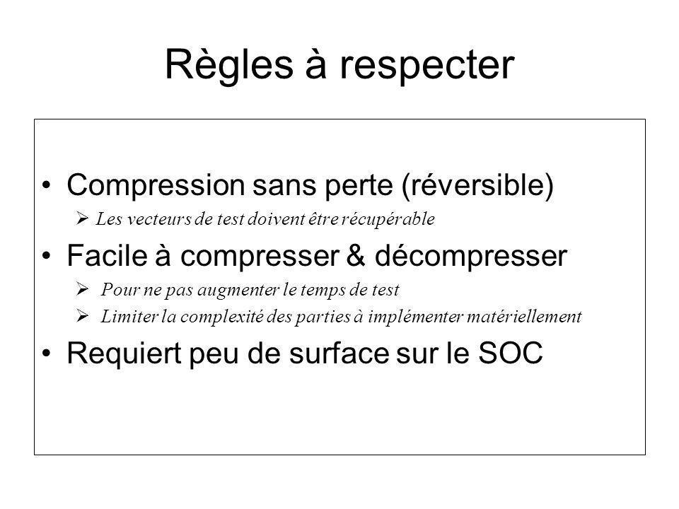 Règles à respecter Compression sans perte (réversible)