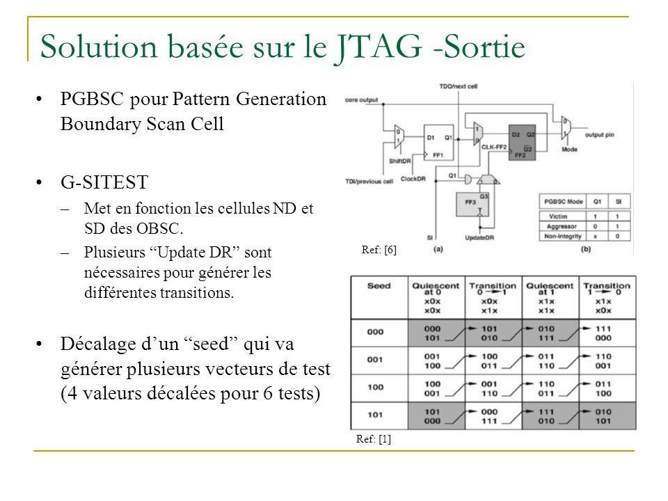 Solution basée sur le JTAG -Sortie