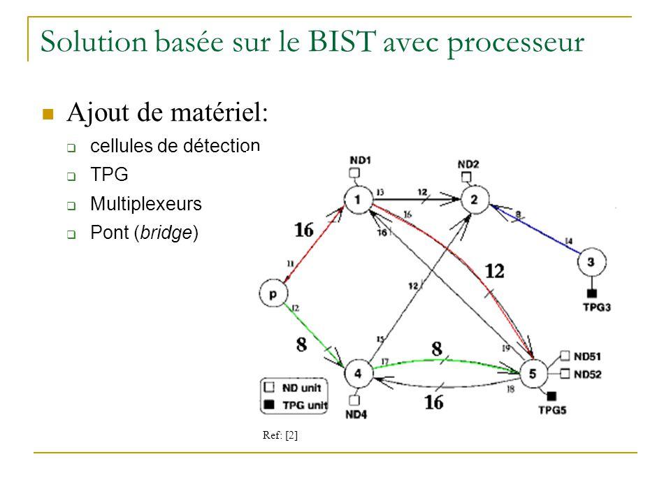 Solution basée sur le BIST avec processeur
