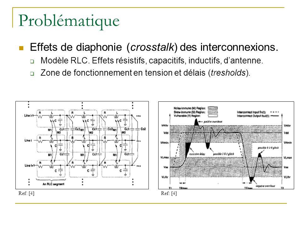 Problématique Effets de diaphonie (crosstalk) des interconnexions.