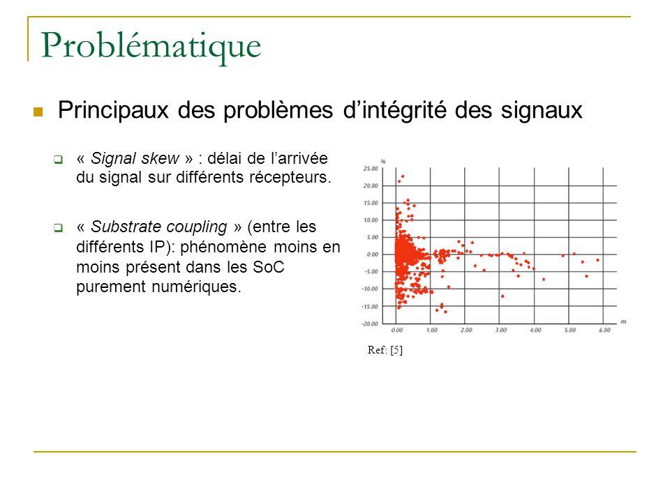 Problématique Principaux des problèmes d'intégrité des signaux