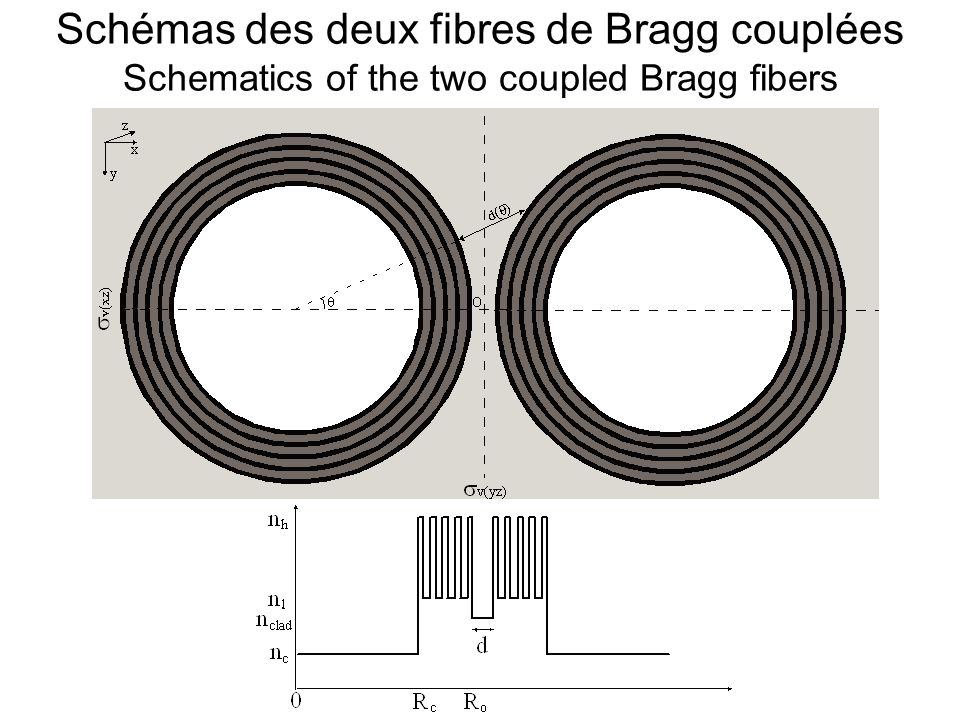 Schémas des deux fibres de Bragg couplées Schematics of the two coupled Bragg fibers