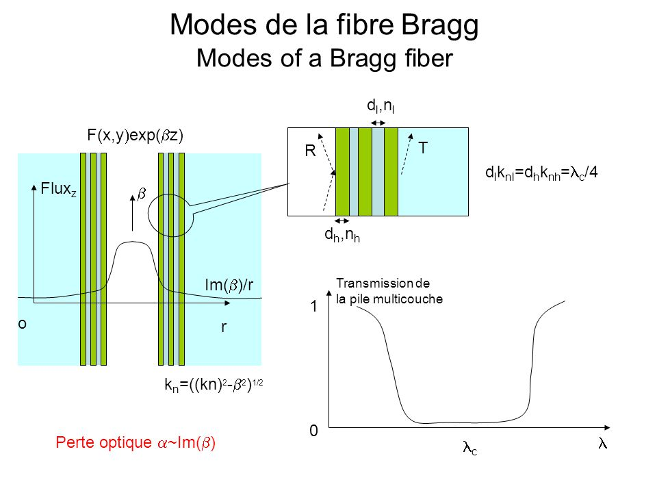 Modes de la fibre Bragg Modes of a Bragg fiber