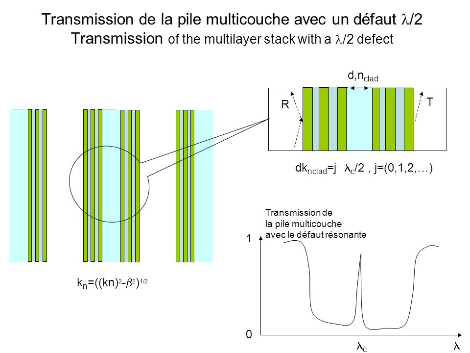 Transmission de la pile multicouche avec un défaut l/2 Transmission of the multilayer stack with a l/2 defect