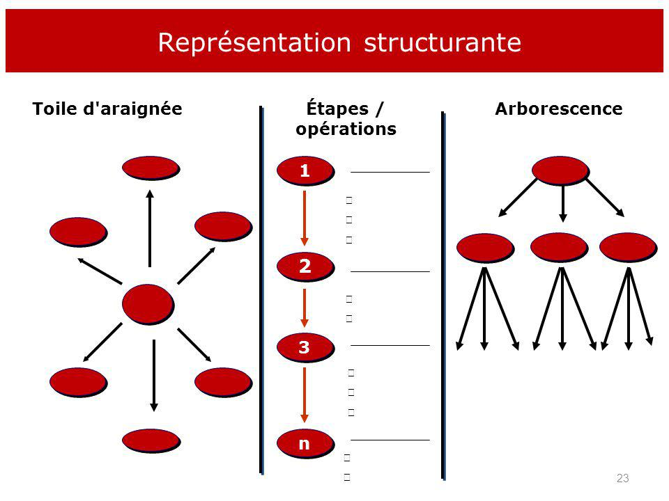 Représentation structurante