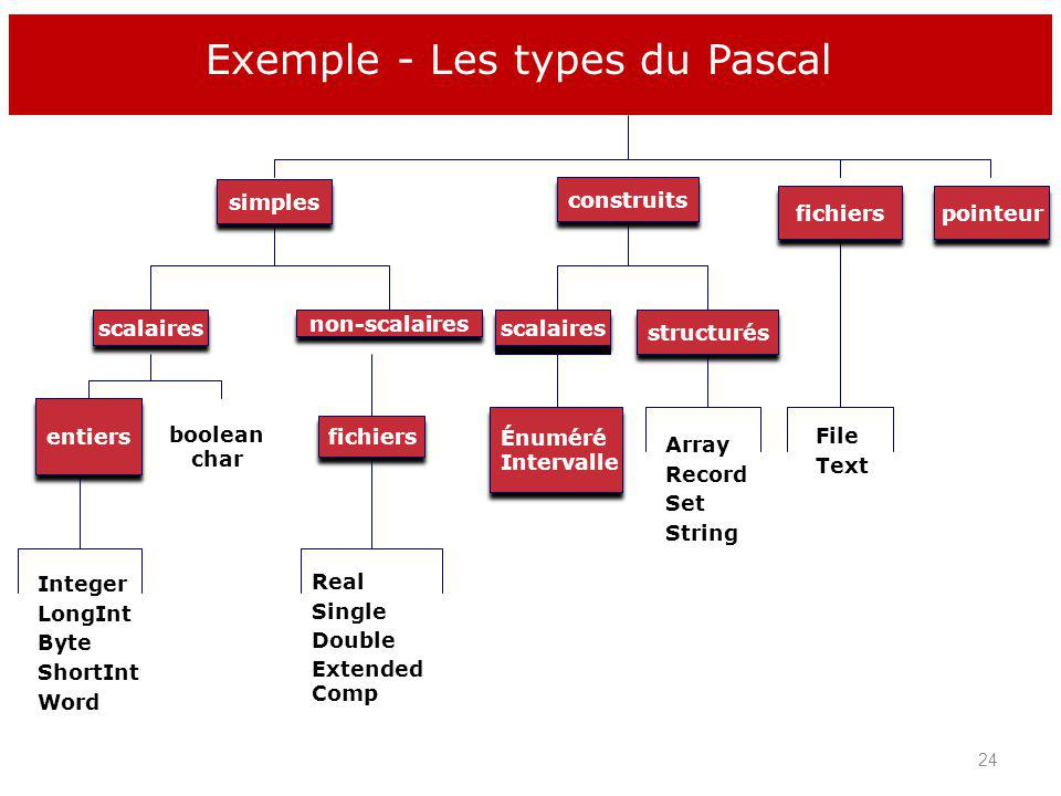 Exemple - Les types du Pascal