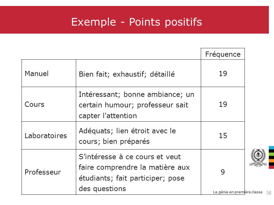 Exemple - Points positifs