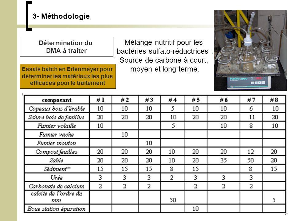 Mélange nutritif pour les bactéries sulfato-réductrices :