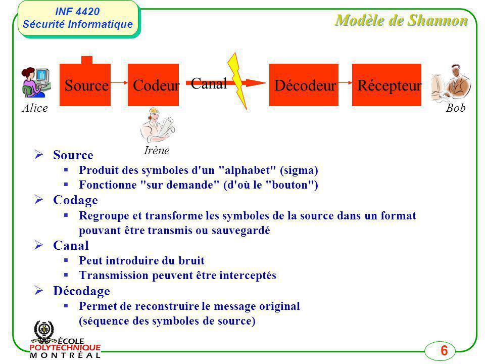 Modèle de Shannon Source Codeur Décodeur Récepteur Canal Source Codage