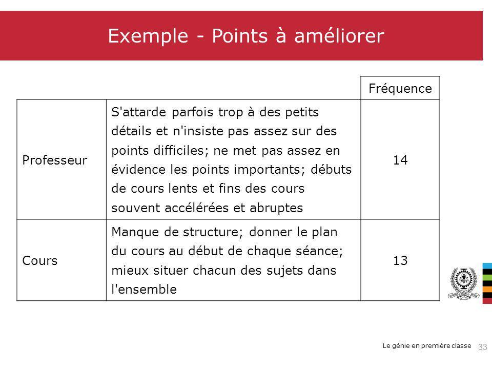 Exemple - Points à améliorer