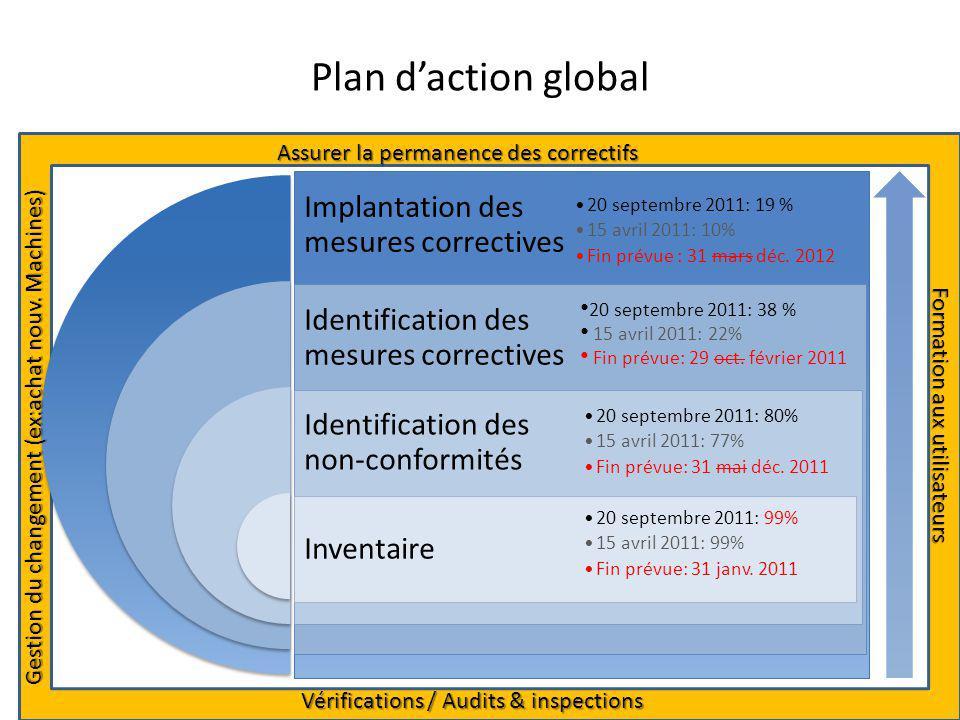 Plan d'action global Assurer la permanence des correctifs
