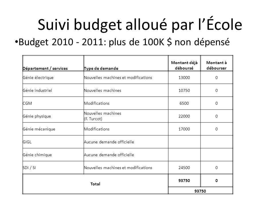 Suivi budget alloué par l'École