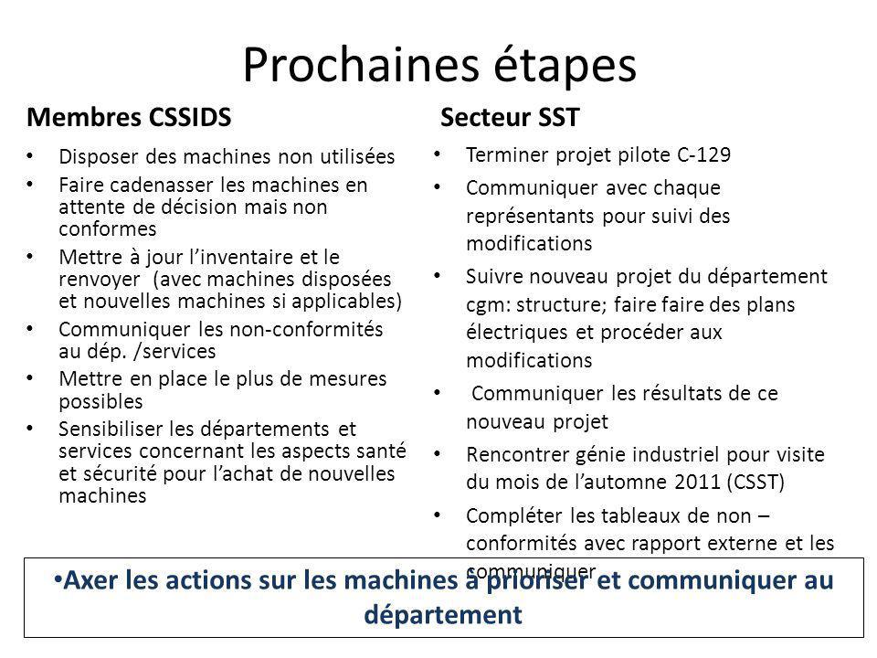 Prochaines étapes Membres CSSIDS Secteur SST