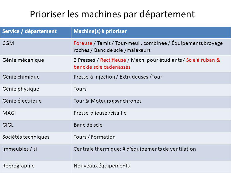 Prioriser les machines par département