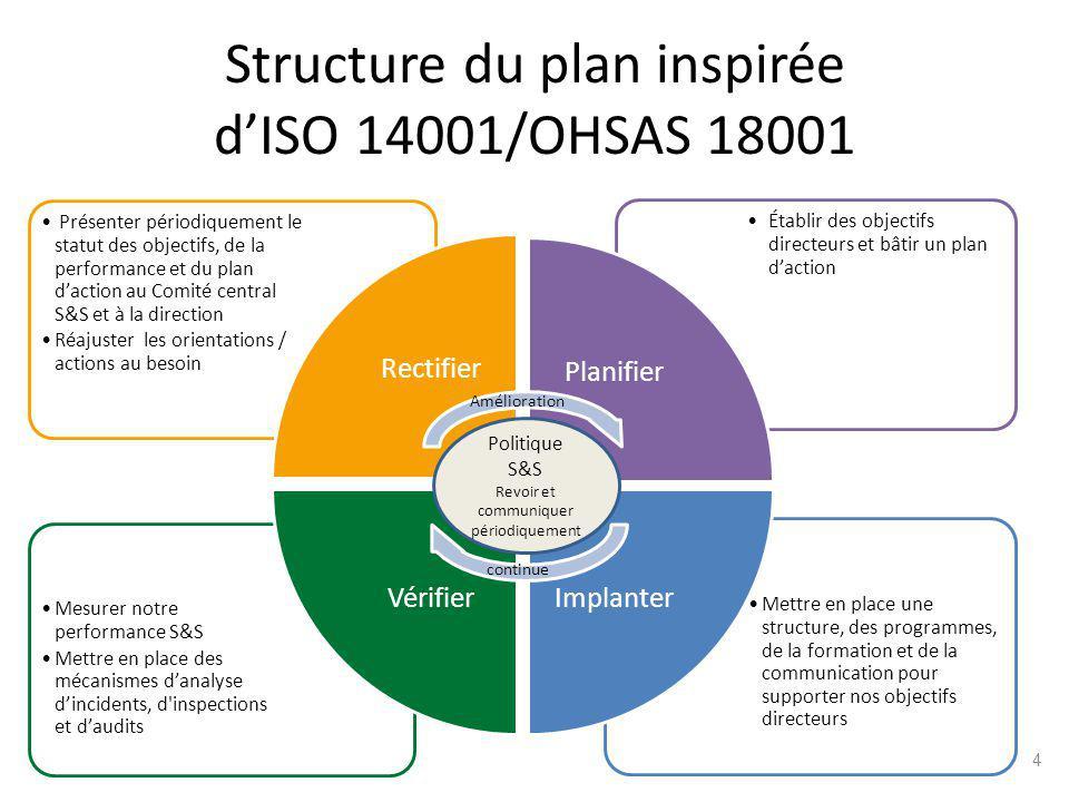 Structure du plan inspirée d'ISO 14001/OHSAS 18001