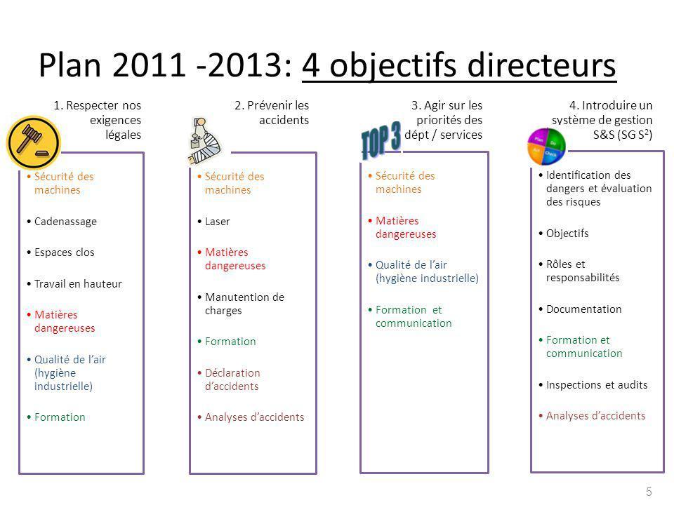 Plan 2011 -2013: 4 objectifs directeurs