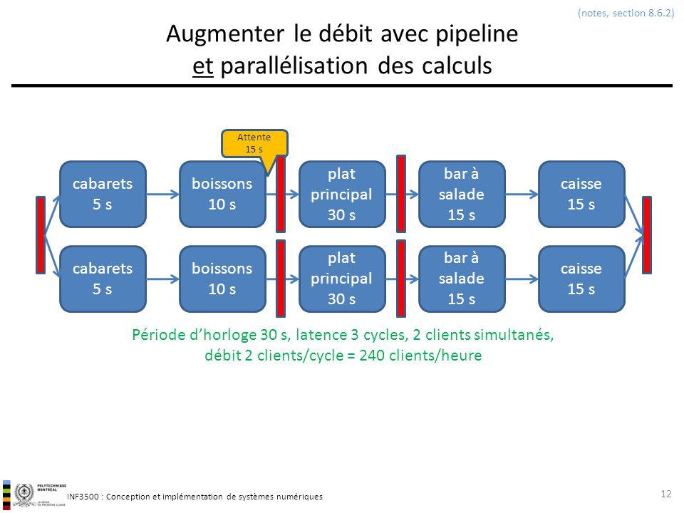 Augmenter le débit avec pipeline et parallélisation des calculs