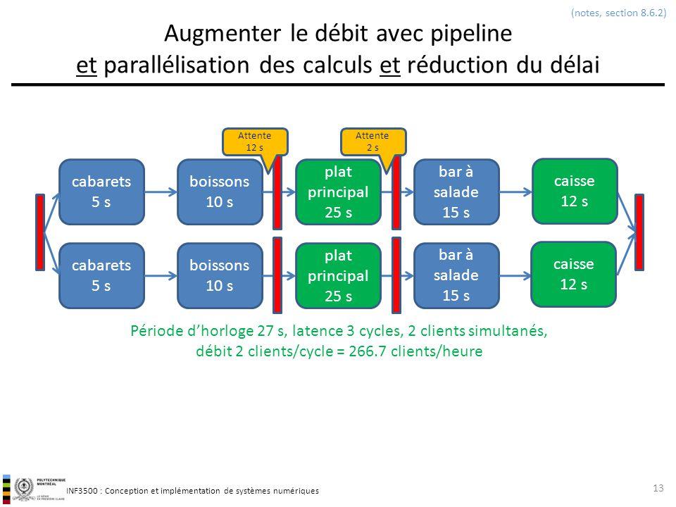 (notes, section 8.6.2) Augmenter le débit avec pipeline et parallélisation des calculs et réduction du délai.