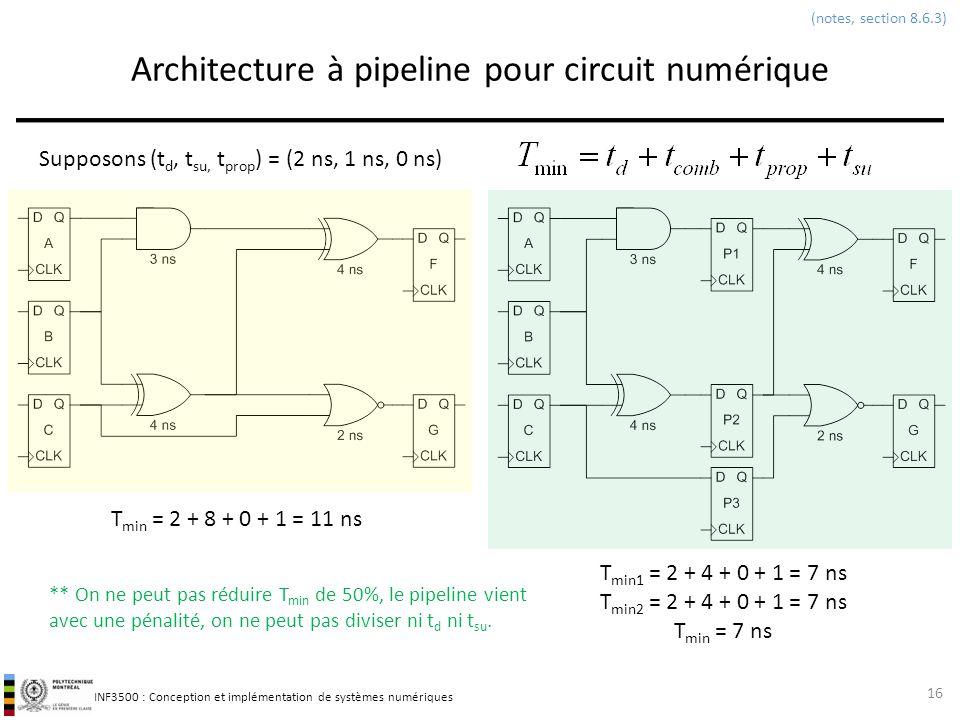 Architecture à pipeline pour circuit numérique