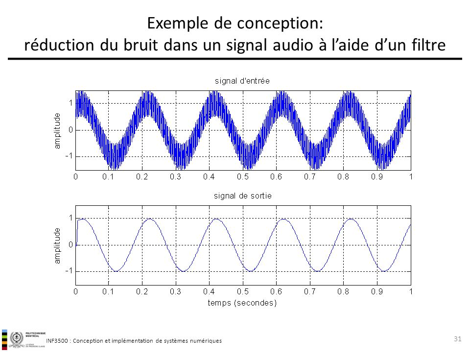 Exemple de conception: réduction du bruit dans un signal audio à l'aide d'un filtre