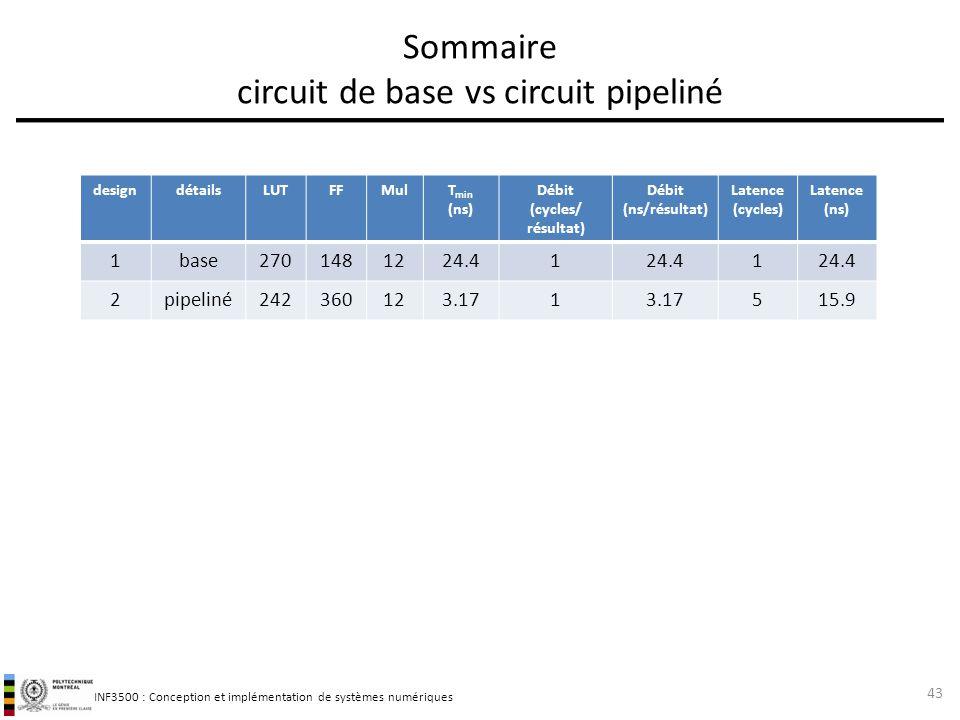 Sommaire circuit de base vs circuit pipeliné