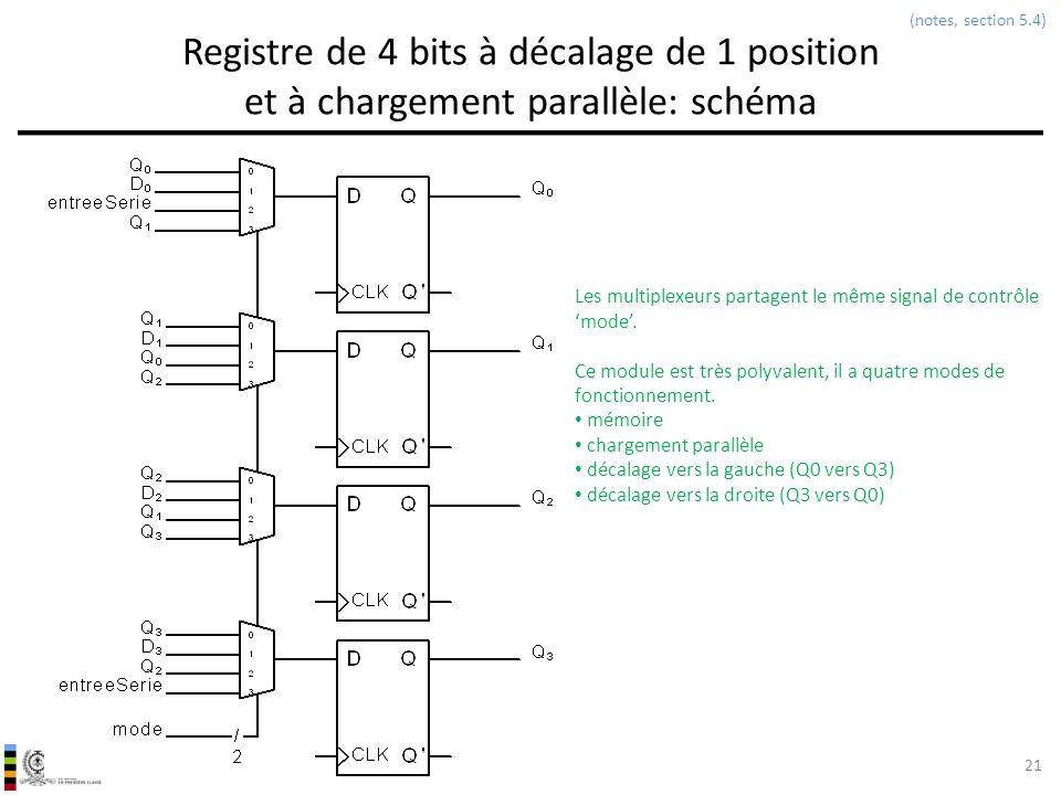 (notes, section 5.4) Registre de 4 bits à décalage de 1 position et à chargement parallèle: schéma.