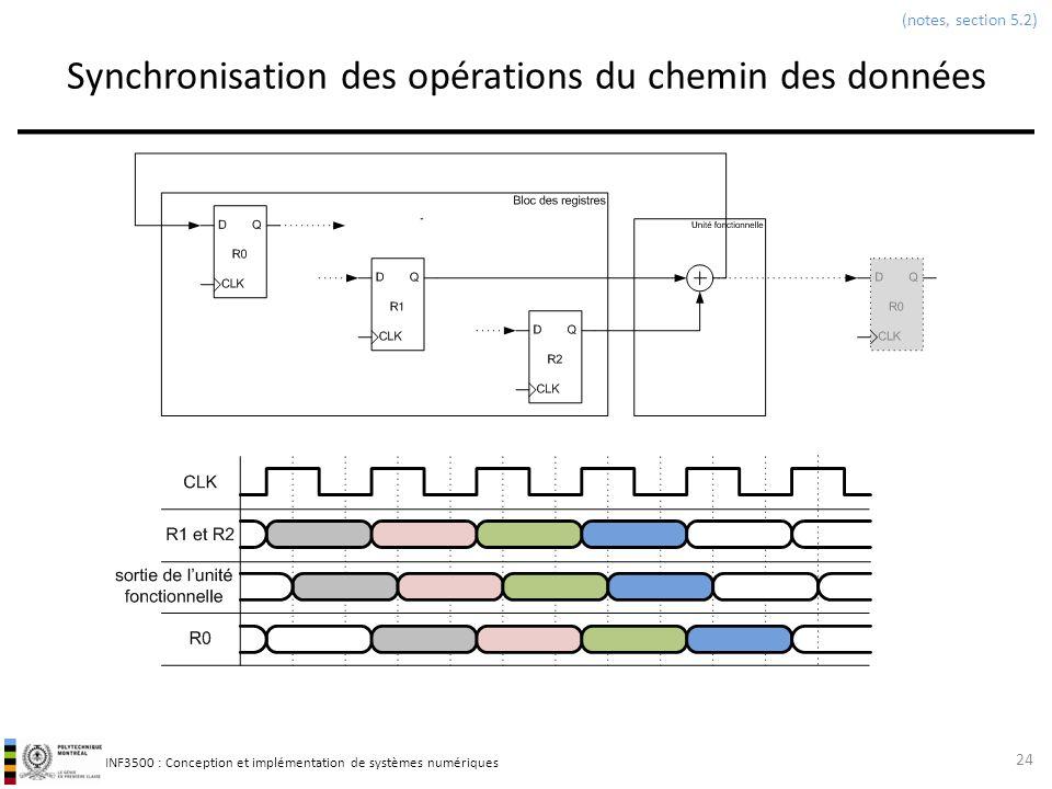 Synchronisation des opérations du chemin des données