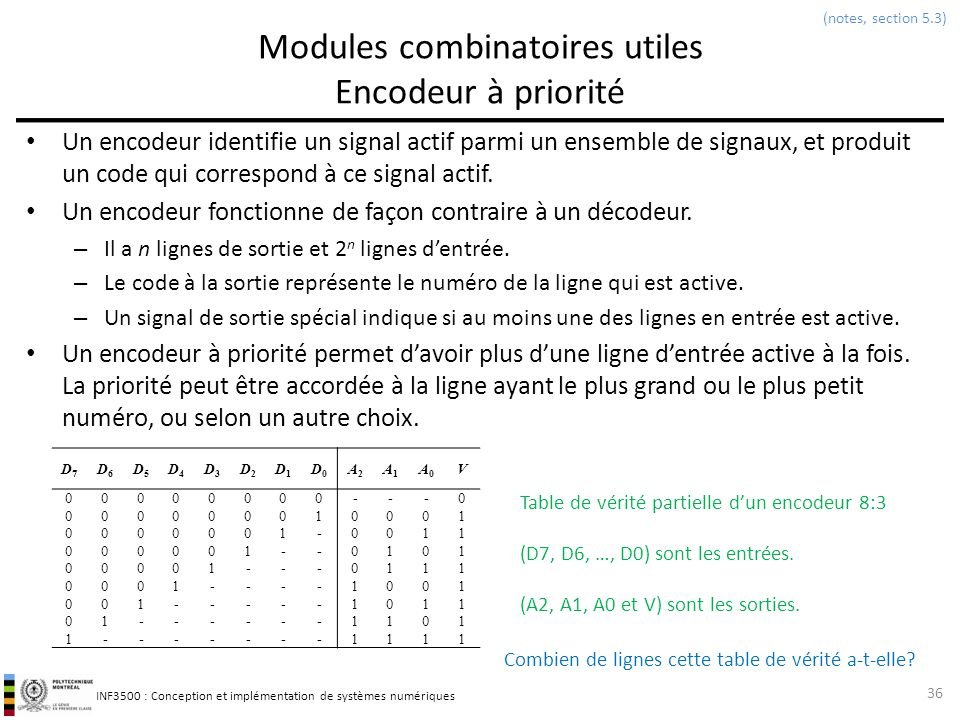 Modules combinatoires utiles Encodeur à priorité