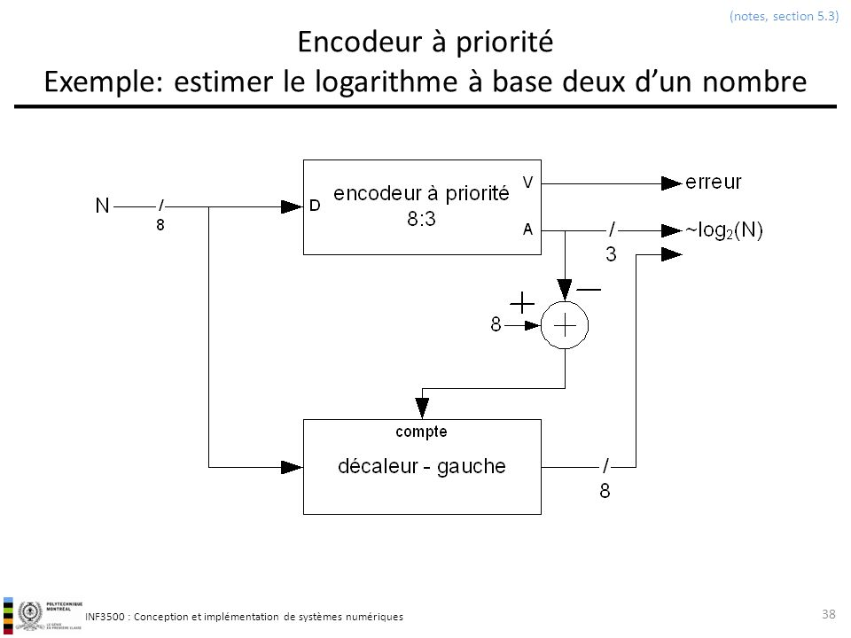 (notes, section 5.3) Encodeur à priorité Exemple: estimer le logarithme à base deux d'un nombre