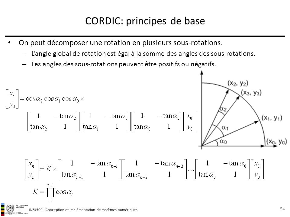 CORDIC: principes de base