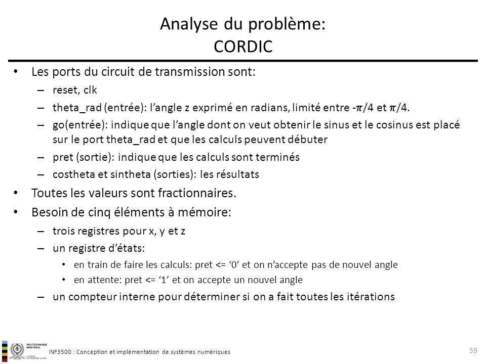 Analyse du problème: CORDIC