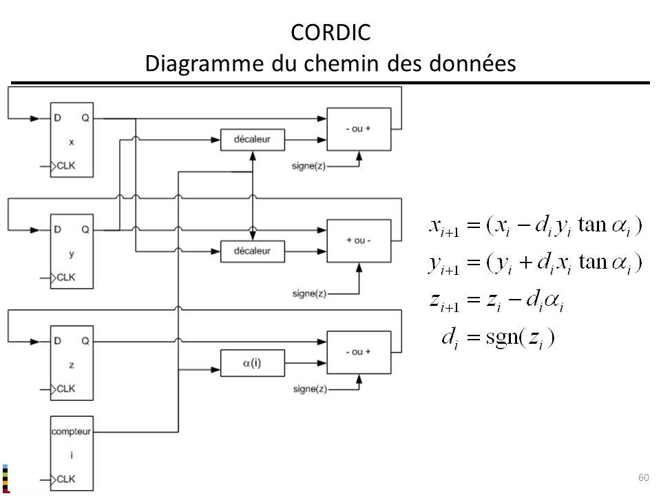 CORDIC Diagramme du chemin des données
