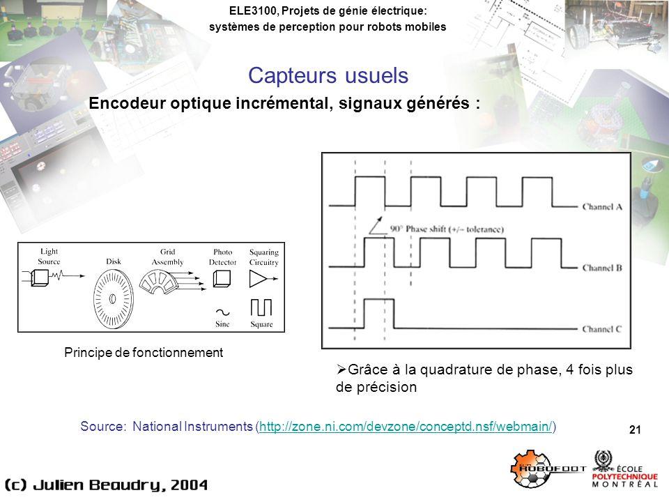Capteurs usuels Encodeur optique incrémental, signaux générés :