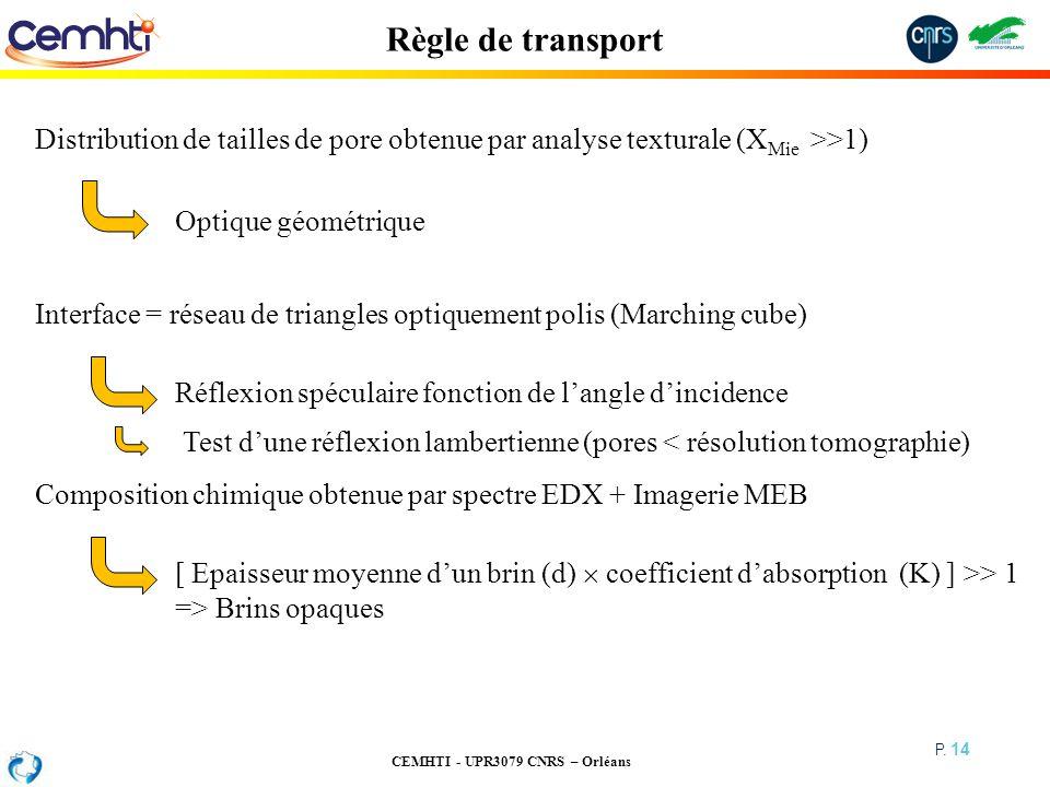 Règle de transport Distribution de tailles de pore obtenue par analyse texturale (XMie >>1) Optique géométrique.