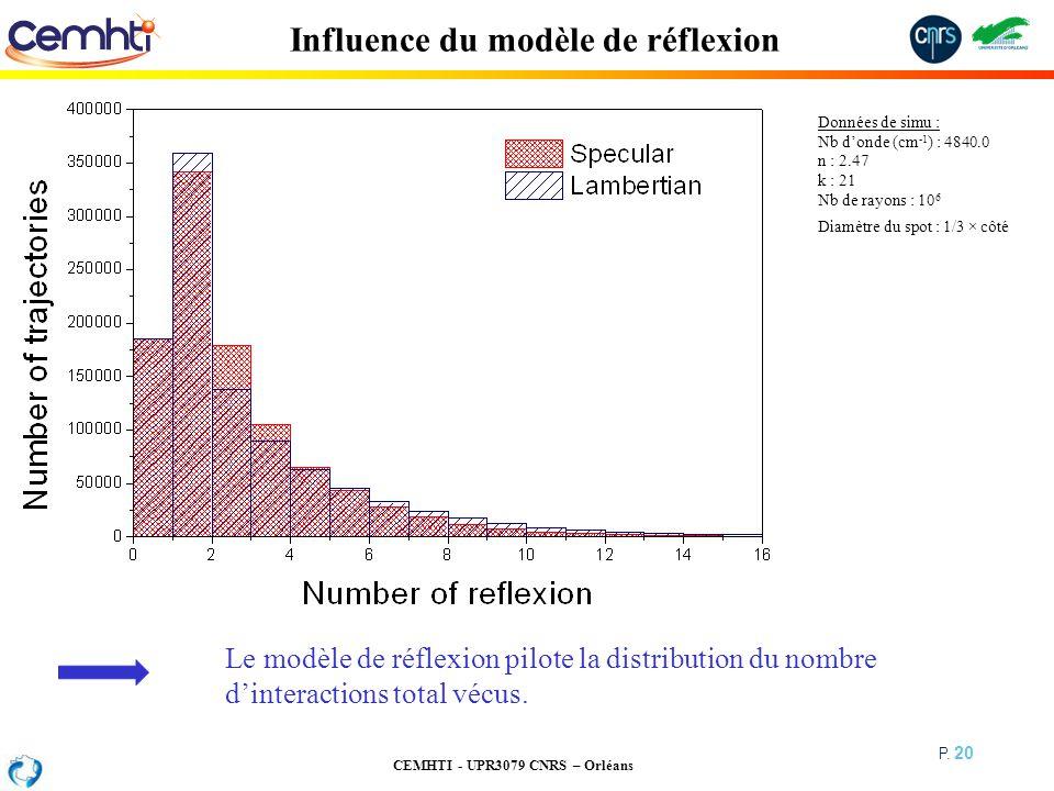 Influence du modèle de réflexion