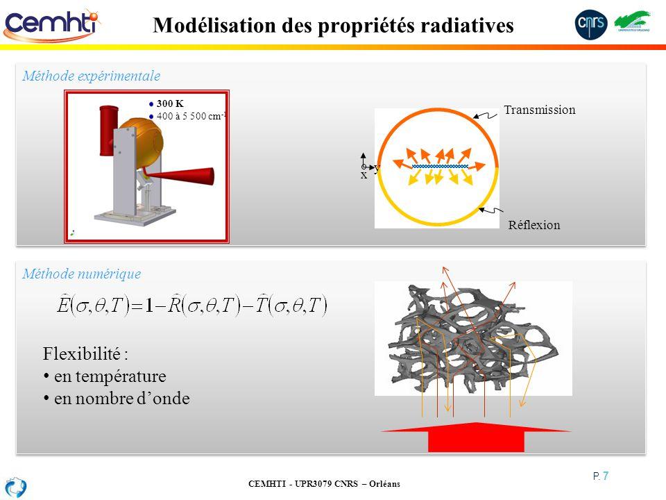Modélisation des propriétés radiatives