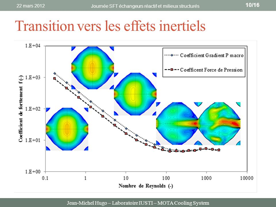 Transition vers les effets inertiels