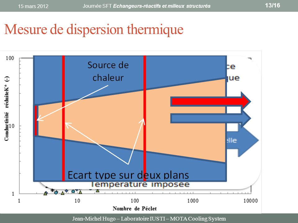 Mesure de dispersion thermique