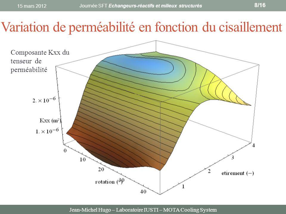 Variation de perméabilité en fonction du cisaillement