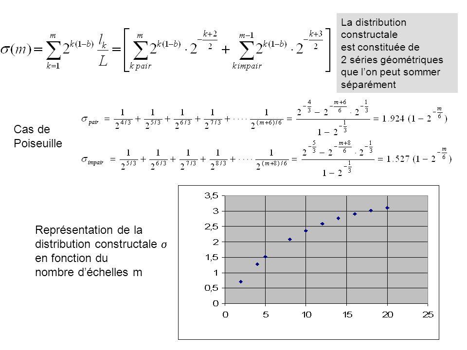 distribution constructale s en fonction du nombre d'échelles m