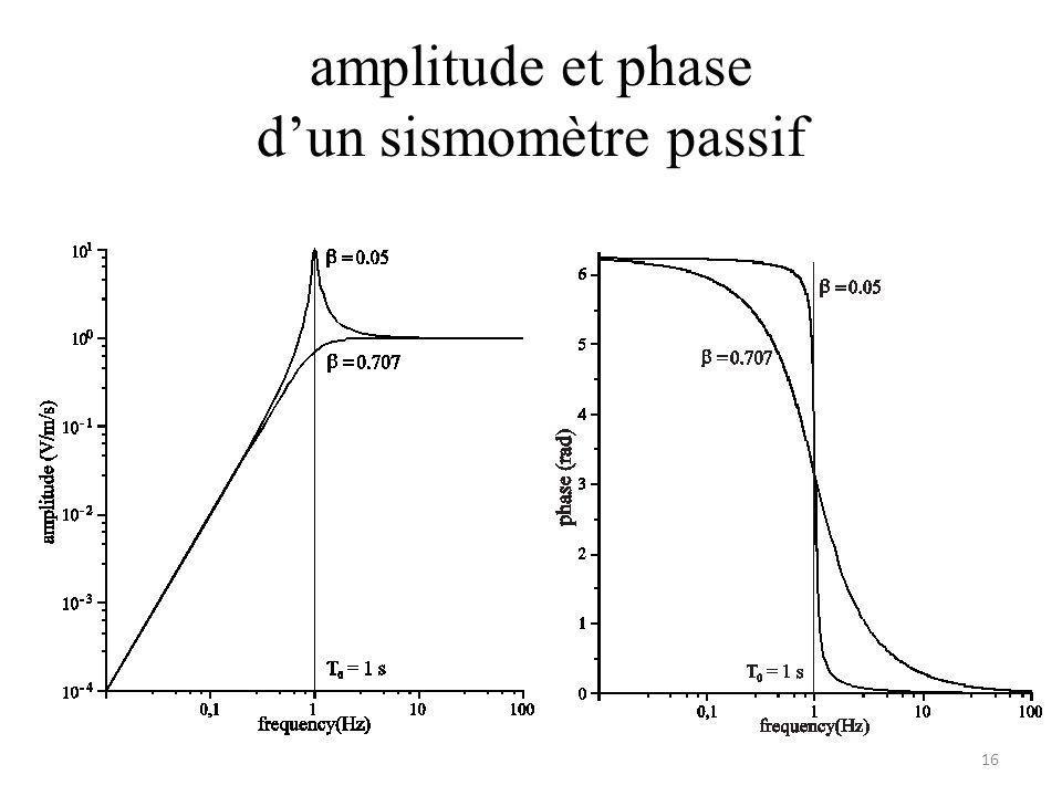 amplitude et phase d'un sismomètre passif