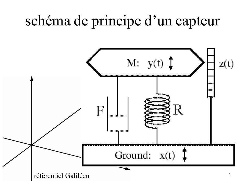 schéma de principe d'un capteur