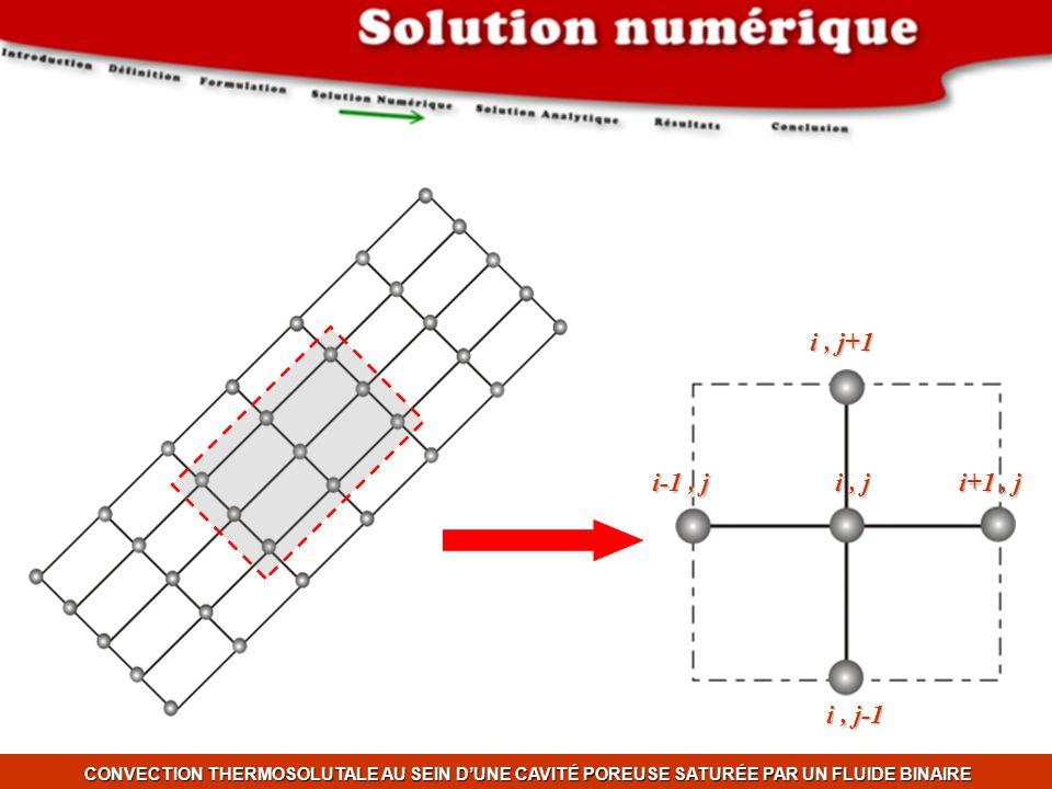 Méthode des différences finis Équation d'énergie & masse : A.D.I