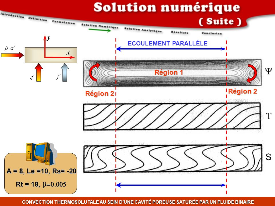 Y T S y x Région 1 Région 2 A = 8, Le =10, Rs= -20 Rt = 18, b=0.005